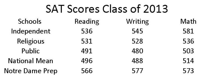 What's the Highest Possible SAT Score?