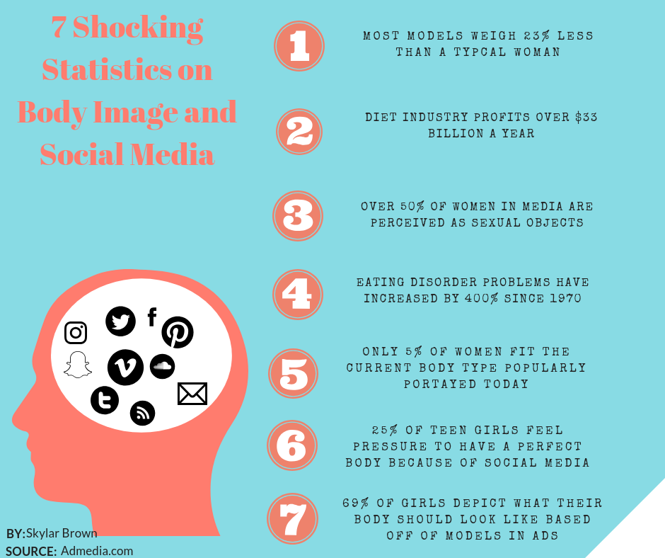 Here are ways in order to not let social media affect body image, https://ndpnews.org/uncategorized/2018/12/18/countering-social-medias-affect/