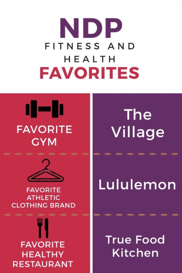A look at some of the surveys students' fitness and health favorited.